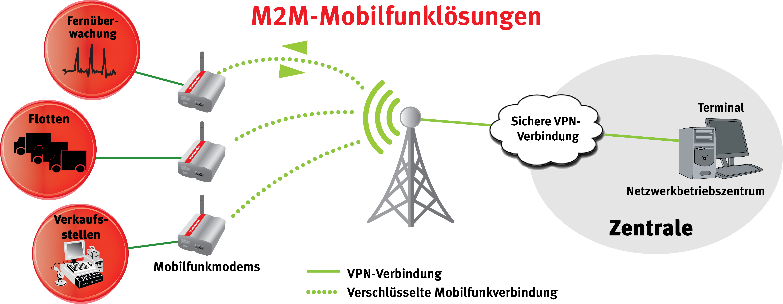 M2M Cellular solution with the USRobotics USR3500 Courier Modem