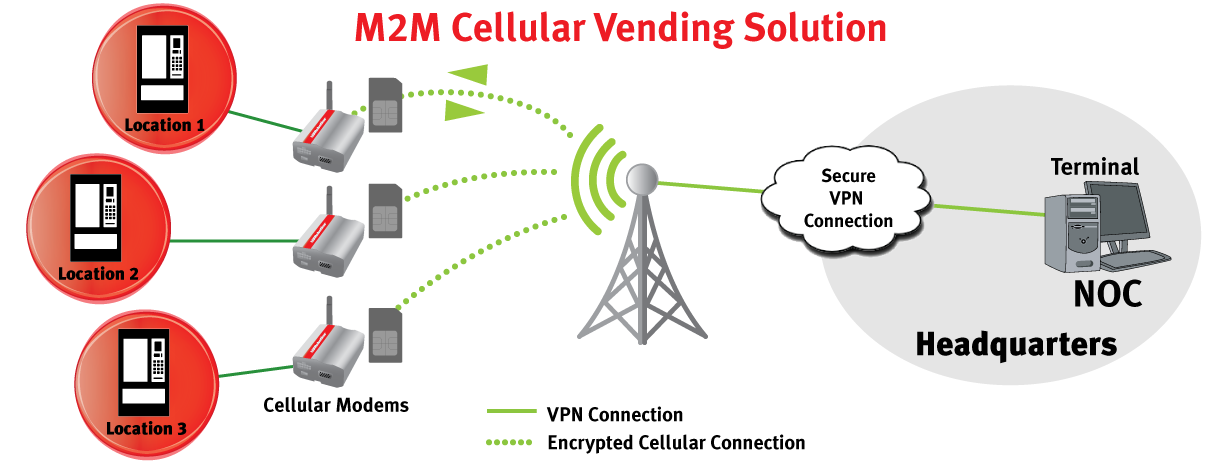 Vending with Cellular Modems